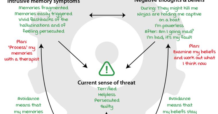 Covid-19 and Post Traumatic Stress Disorder